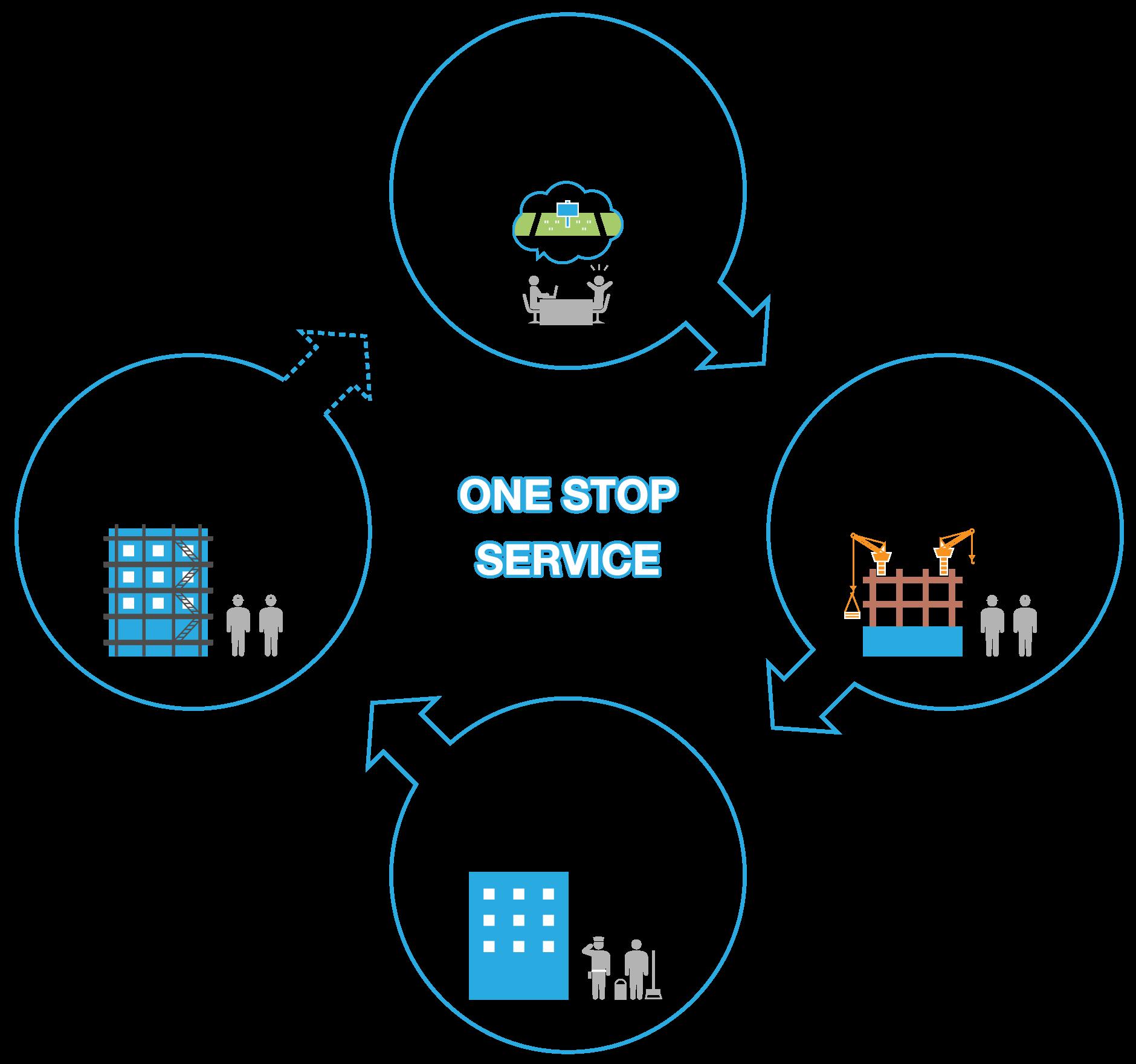 当社は、建物の建設はもとより、「鈴与コンストラクショングループ」の総合力によって保守運用、アフターメンテナンスまでのサービスをワンストップでご提供できるという特長があります。